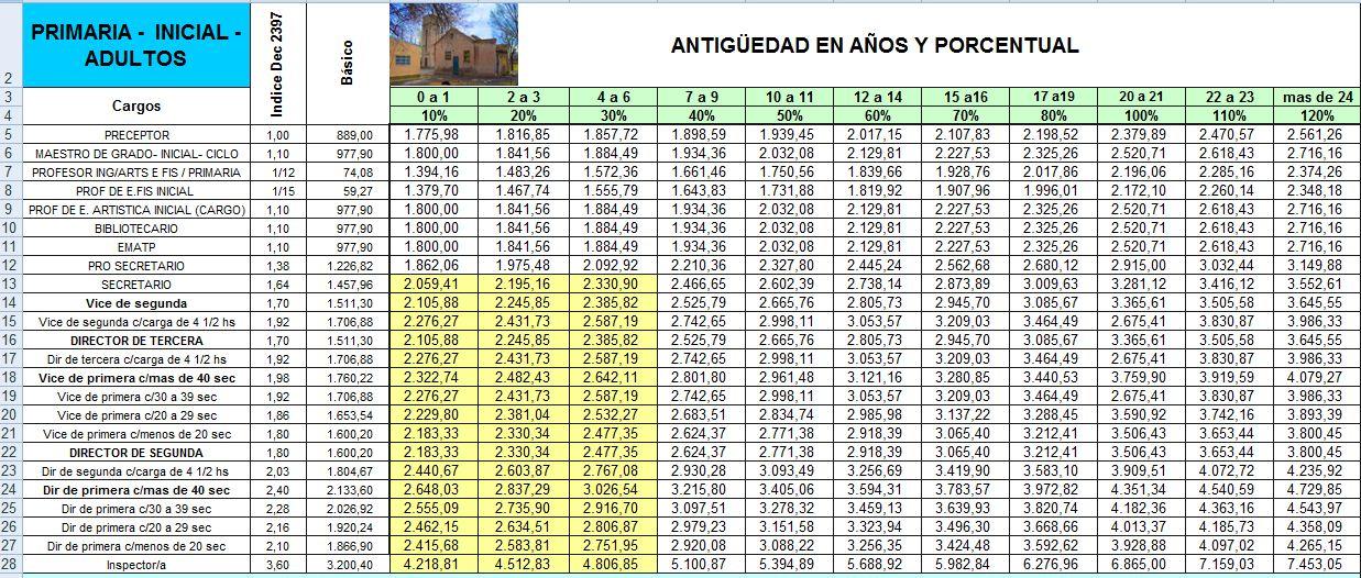 Grilla Salarial Docente 2014
